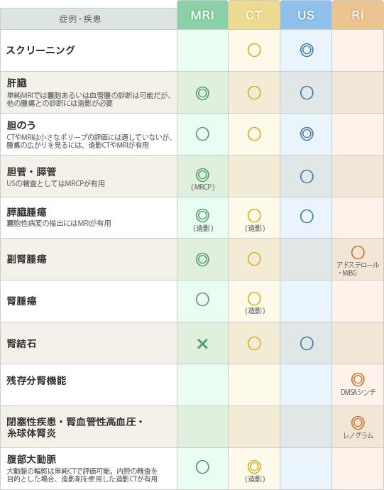 「肝・胆・膵・腎」の疾患と推奨モダリティー(表)