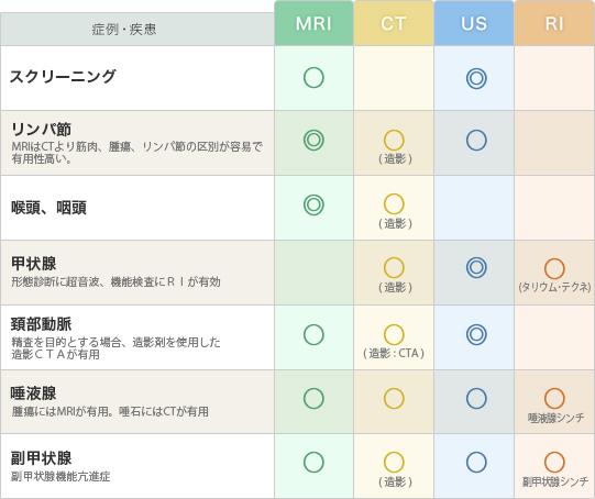 「頚部」の疾患と推奨モダリティー(表)