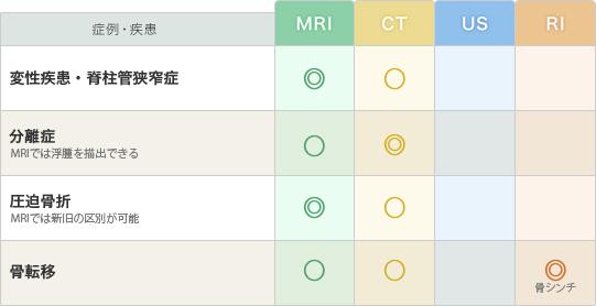 「脊椎・脊髄」の疾患と推奨モダリティー(表)