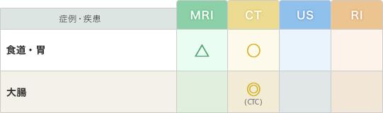 「消化管」の疾患と推奨モダリティー(表)