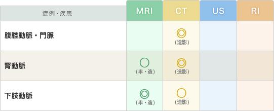 「血管」の疾患と推奨モダリティー(表)